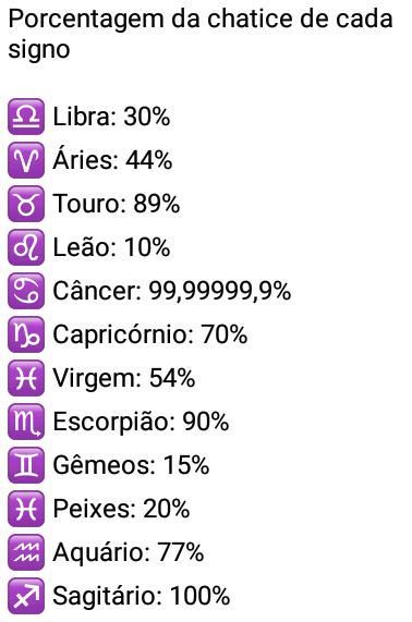 Porcentagem da chatice de cada signo